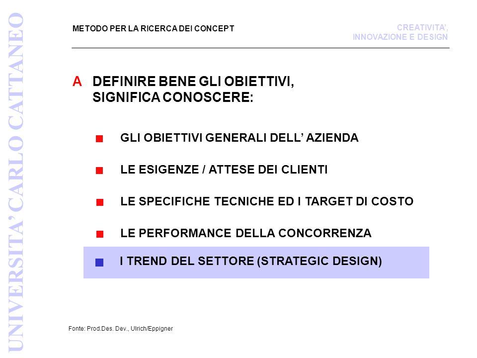METODO PER LA RICERCA DEI CONCEPT Fonte: Prod.Des.