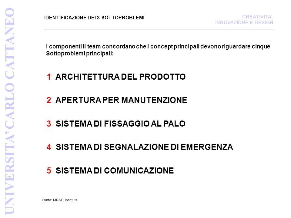IDENTIFICAZIONE DEI 3 SOTTOPROBLEMI 1 ARCHITETTURA DEL PRODOTTO 2 APERTURA PER MANUTENZIONE 3 SISTEMA DI FISSAGGIO AL PALO Fonte: MR&D Institute UNIVERSITA' CARLO CATTANEO CREATIVITA', INNOVAZIONE E DESIGN I componenti il team concordano che i concept principali devono riguardare cinque Sottoproblemi principali: 4 SISTEMA DI SEGNALAZIONE DI EMERGENZA 5 SISTEMA DI COMUNICAZIONE