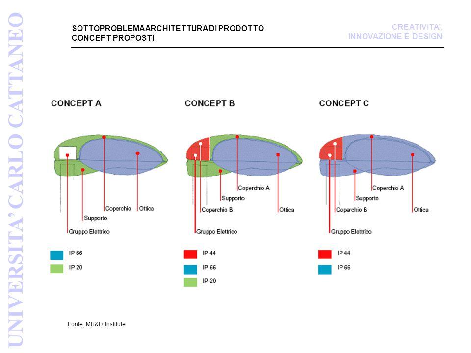 SOTTOPROBLEMA ARCHITETTURA DI PRODOTTO CONCEPT PROPOSTI Fonte: MR&D Institute UNIVERSITA' CARLO CATTANEO CREATIVITA', INNOVAZIONE E DESIGN