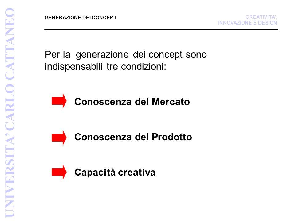 Fonte: MR&D Institute UNIVERSITA' CARLO CATTANEO CREATIVITA', INNOVAZIONE E DESIGN PRODOTTO SVILUPPATO