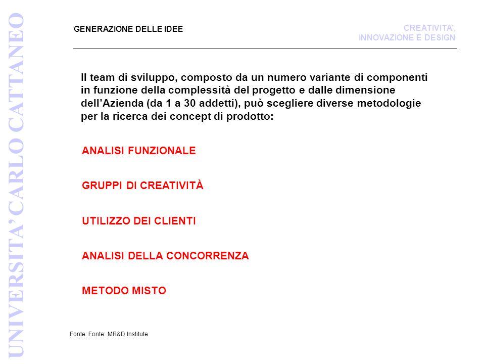 Fonte: Fonte: MR&D Institute GENERAZIONE DELLE IDEE ANALISI FUNZIONALE GRUPPI DI CREATIVITÀ UTILIZZO DEI CLIENTI ANALISI DELLA CONCORRENZA UNIVERSITA' CARLO CATTANEO CREATIVITA', INNOVAZIONE E DESIGN Il team di sviluppo, composto da un numero variante di componenti in funzione della complessità del progetto e dalle dimensione dell'Azienda (da 1 a 30 addetti), può scegliere diverse metodologie per la ricerca dei concept di prodotto: METODO MISTO