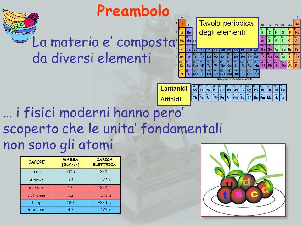 … i fisici moderni hanno pero' scoperto che le unita' fondamentali non sono gli atomi La materia e' composta da diversi elementi SAPORE MASSA [GeV/c 2 ] CARICA ELETTRICA u up.005+2/3 e d down.01- 1/3 e c charm1.5+2/3 e s strange0.2- 1/3 e t top180+2/3 e b bottom4.7- 1/3 e Preambolo Tavola periodica degli elementi Lantanidi Attinidi