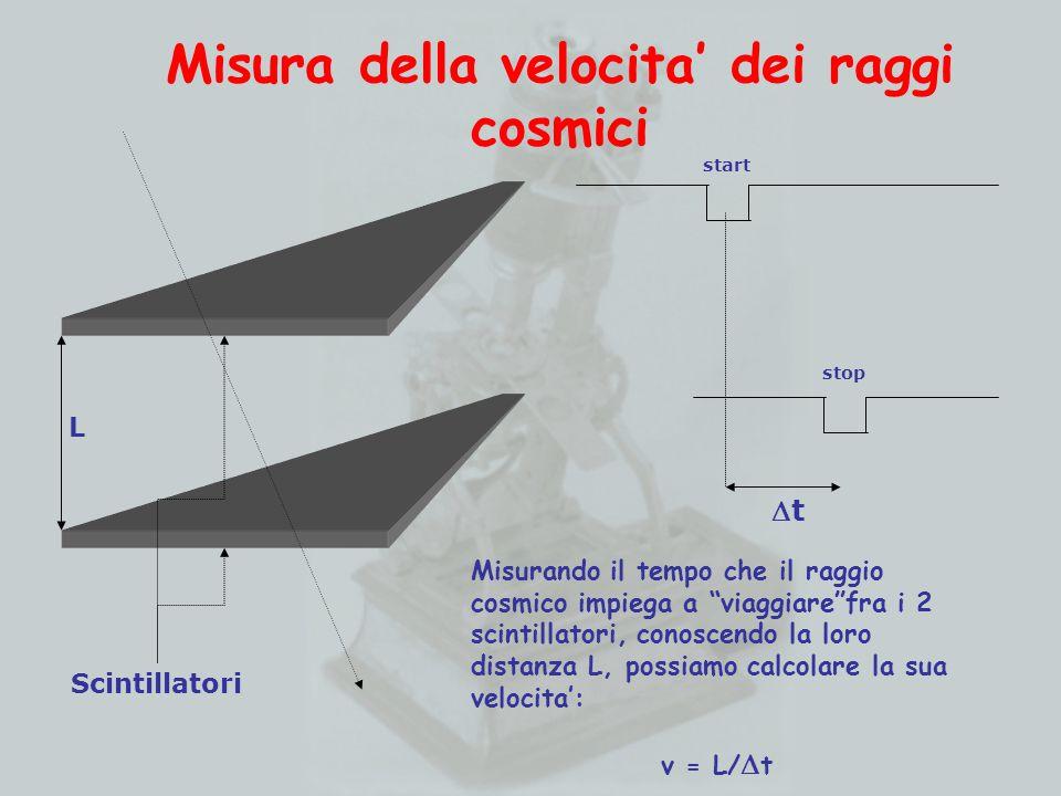 tt Misurando il tempo che il raggio cosmico impiega a viaggiare fra i 2 scintillatori, conoscendo la loro distanza L, possiamo calcolare la sua velocita': v = L/  t stop Misura della velocita' dei raggi cosmici L Scintillatori start