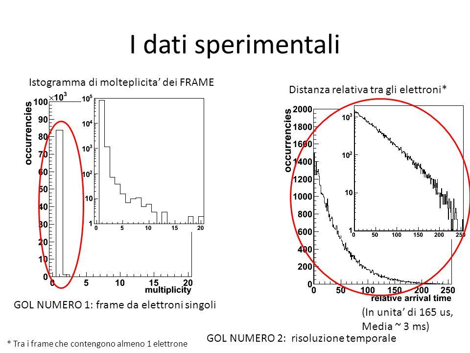 I dati sperimentali Istogramma di molteplicita' dei FRAME Distanza relativa tra gli elettroni* (In unita' di 165 us, Media ~ 3 ms) GOL NUMERO 1: frame