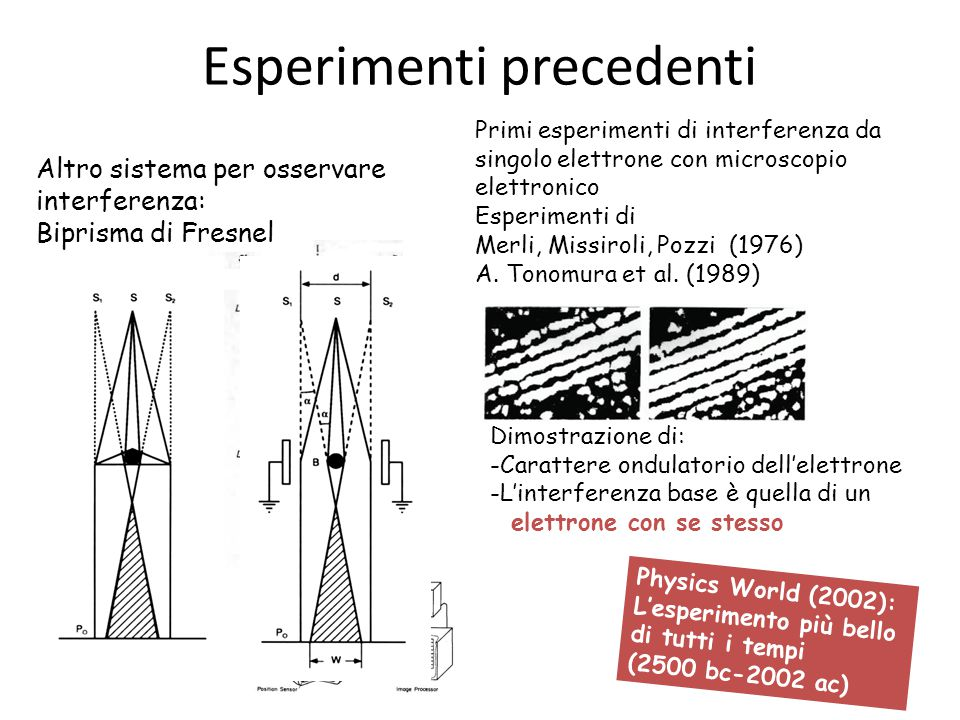 Esperimenti precedenti Altro sistema per osservare interferenza: Biprisma di Fresnel Primi esperimenti di interferenza da singolo elettrone con micros