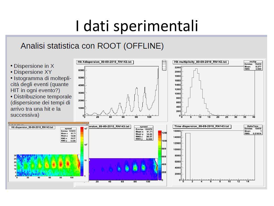 X pixel I dati sperimentali X pixel Y pixel dN/dx Reticolo di diffrazione al carbonio: passo tipico 400 nm Elettroni da 40 keV: =h/p= 5,9 pm, angoli tipici 10 -5 rad Rivelatore: soglie 20 mV; Finestre di osservazione di 3 millisecondi Alto numero medio di elettroni Segnale buono; Assenza di fondi significativi Distanza dei massimi: 13 pixels  0,65 mm Diffrazione da carbon grating