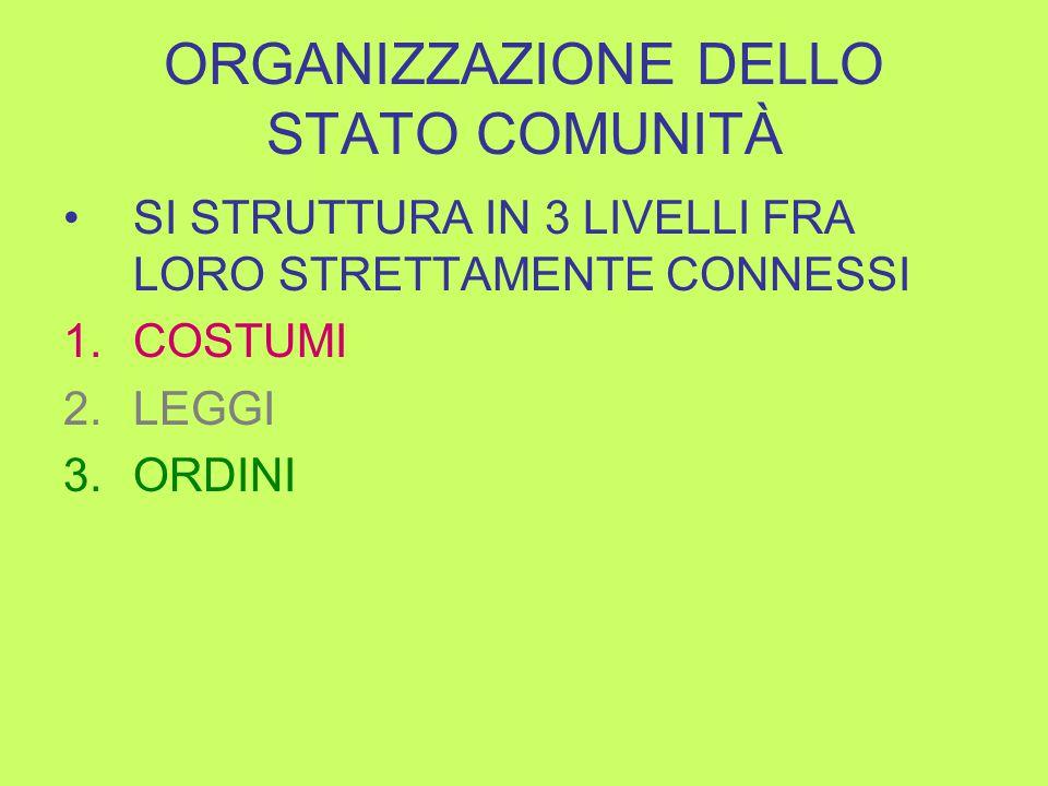 ORGANIZZAZIONE DELLO STATO COMUNITÀ SI STRUTTURA IN 3 LIVELLI FRA LORO STRETTAMENTE CONNESSI 1.COSTUMI 2.LEGGI 3.ORDINI