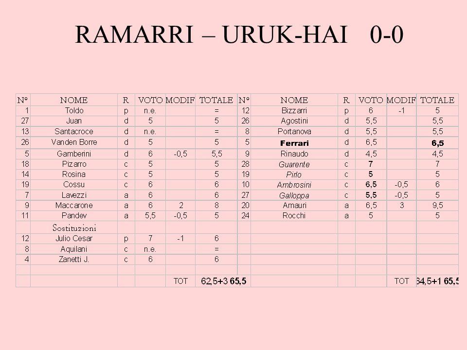 RAMARRI – URUK-HAI 0-0