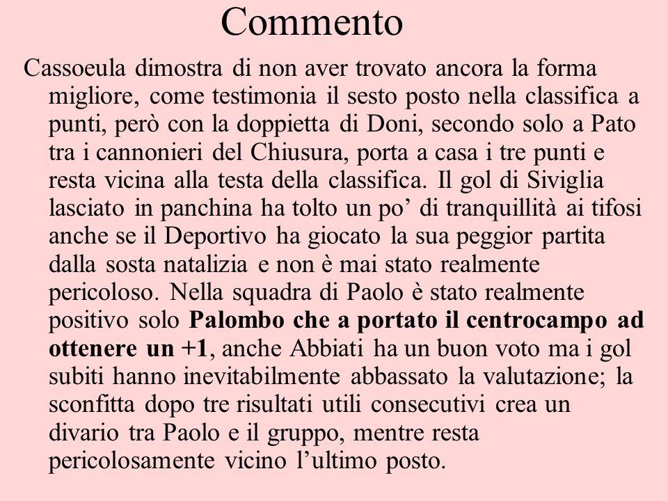 Commento Cassoeula dimostra di non aver trovato ancora la forma migliore, come testimonia il sesto posto nella classifica a punti, però con la doppiet