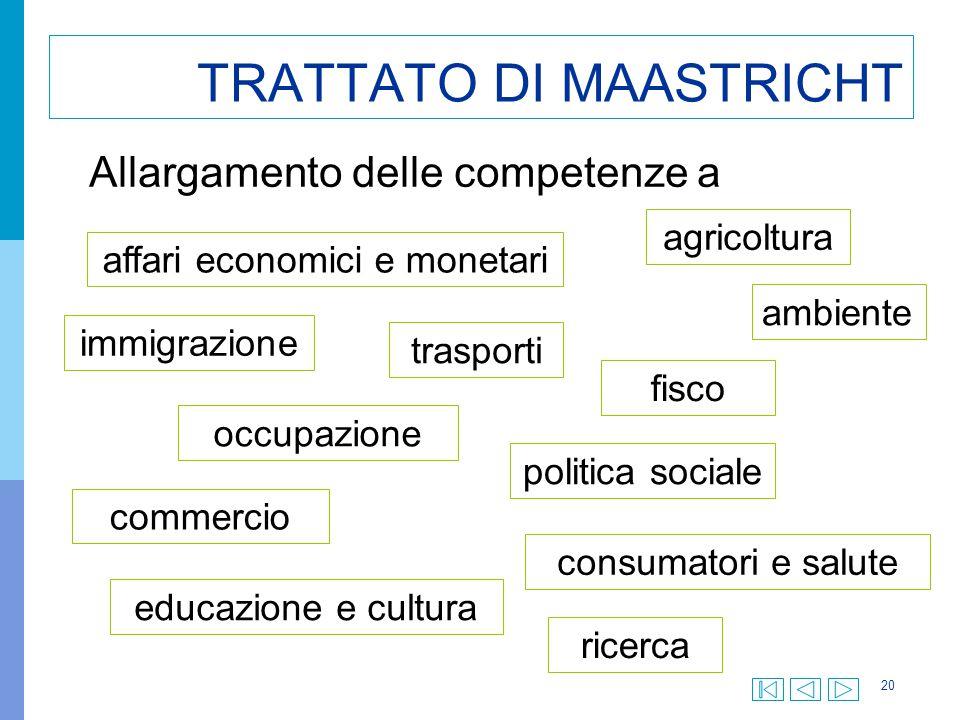 20 TRATTATO DI MAASTRICHT Allargamento delle competenze a affari economici e monetari agricoltura immigrazione trasporti fisco occupazione commercio p