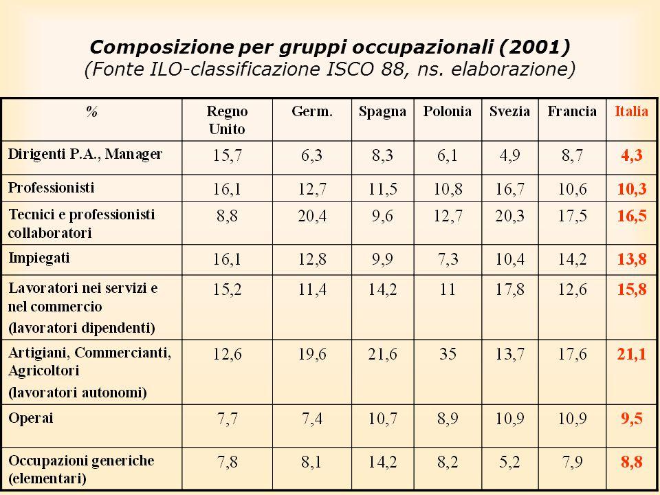 Composizione per gruppi occupazionali (2001) (Fonte ILO-classificazione ISCO 88, ns. elaborazione)