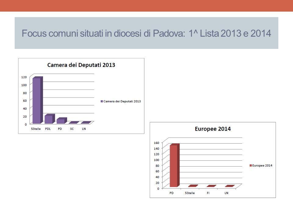 Focus comuni situati in diocesi di Padova: 1^ Lista 2013 e 2014