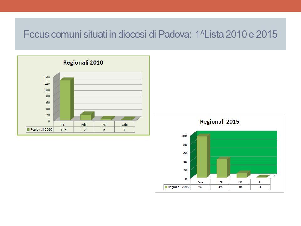 Focus comuni situati in diocesi di Padova: 1^Lista 2010 e 2015