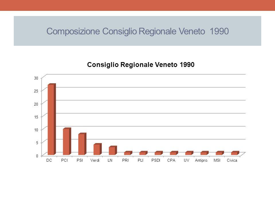 Composizione Consiglio Regionale Veneto 1990