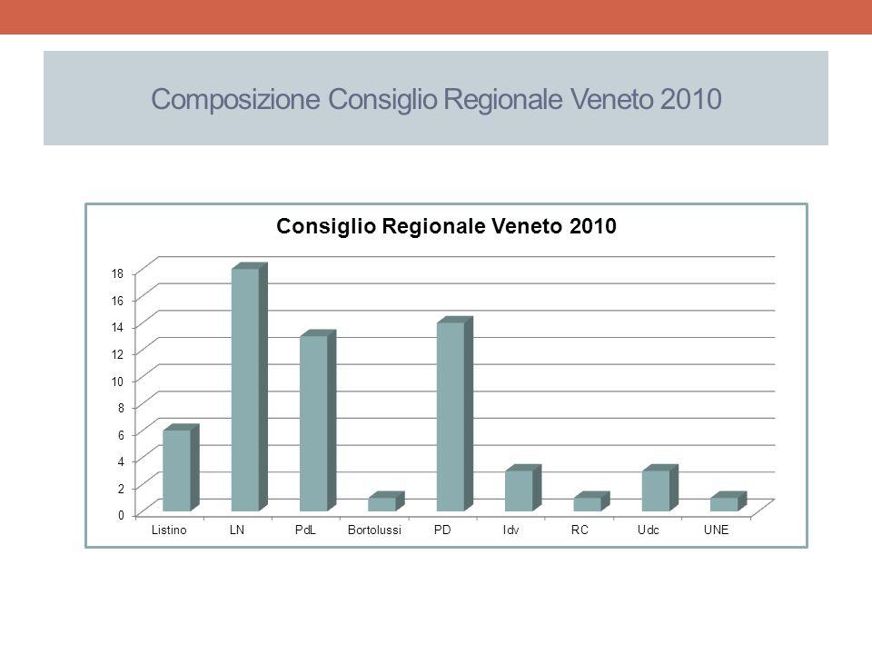 Composizione Consiglio Regionale Veneto 2010