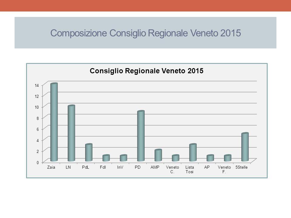 Composizione Consiglio Regionale Veneto 2015