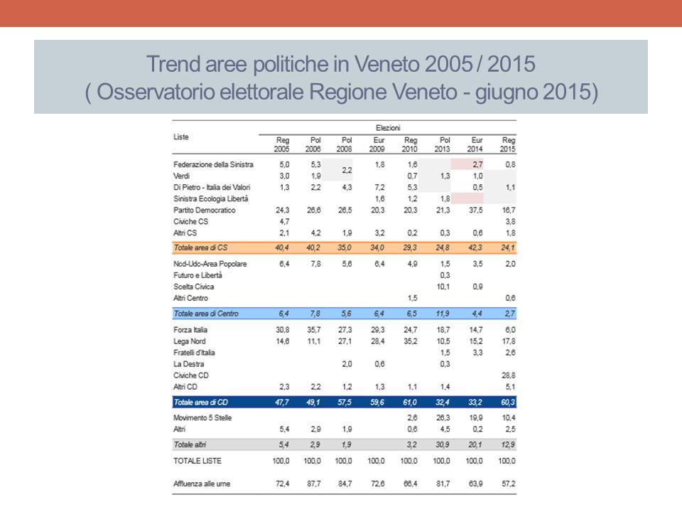 Trend aree politiche in Veneto 2005 / 2015 ( Osservatorio elettorale Regione Veneto - giugno 2015)