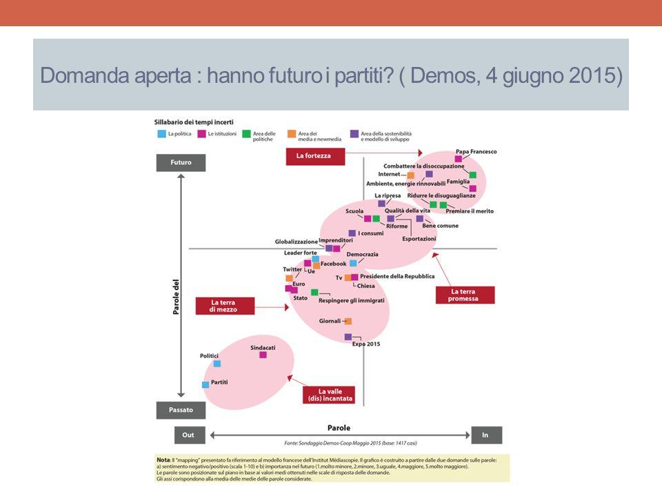 Domanda aperta : hanno futuro i partiti ( Demos, 4 giugno 2015)