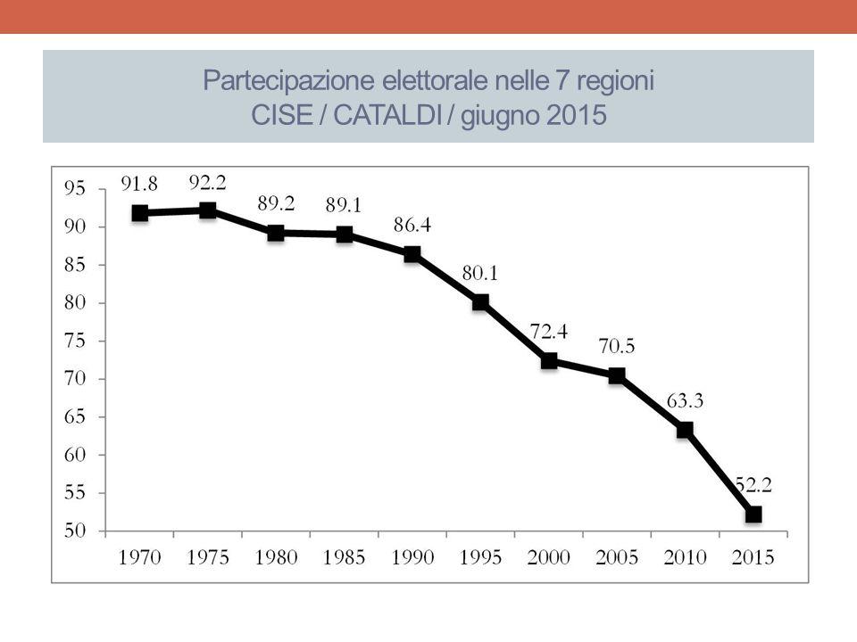 Partecipazione elettorale nelle 7 regioni CISE / CATALDI / giugno 2015
