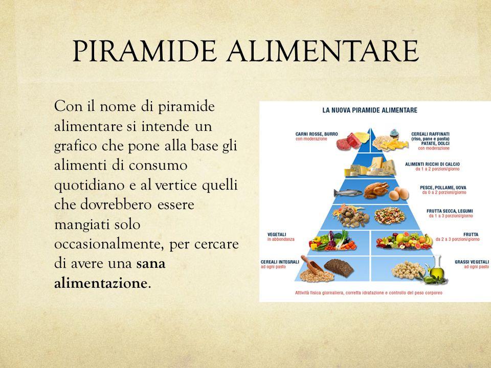 PIRAMIDE ALIMENTARE Con il nome di piramide alimentare si intende un grafico che pone alla base gli alimenti di consumo quotidiano e al vertice quelli che dovrebbero essere mangiati solo occasionalmente, per cercare di avere una sana alimentazione.