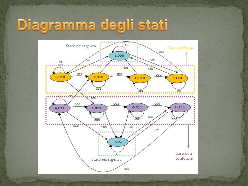 La simulazione Behavioral dello schematico è identica alla simulazione Behavioral commentata in precedenza : la rete risulta essere corretta per tutte le configurazioni in ingresso.