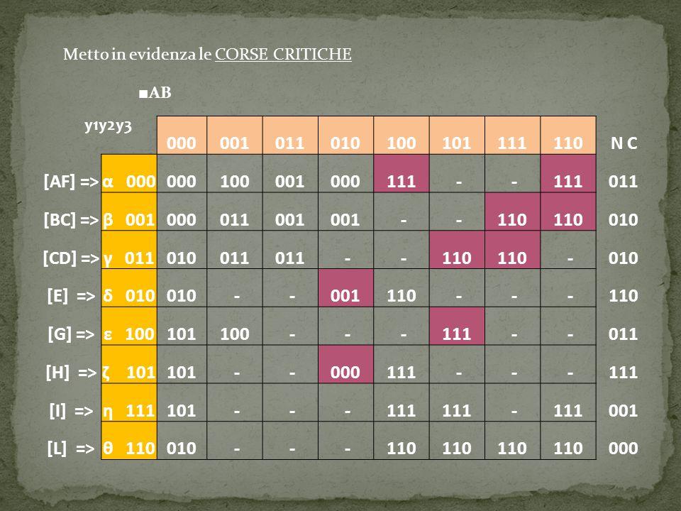Con Eliminazione delle corse critiche Corretta formalmente Induce un risultato erroneo nella simulazione Post-Route Senza eliminazione delle corse critiche Formalmente meno corretta Comportamento della rete fedele alle aspettative A questo punto vengono proposti due tipi di soluzione al problema: