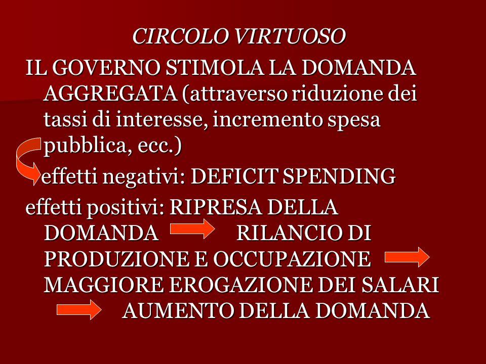 CIRCOLO VIRTUOSO IL GOVERNO STIMOLA LA DOMANDA AGGREGATA (attraverso riduzione dei tassi di interesse, incremento spesa pubblica, ecc.) effetti negati