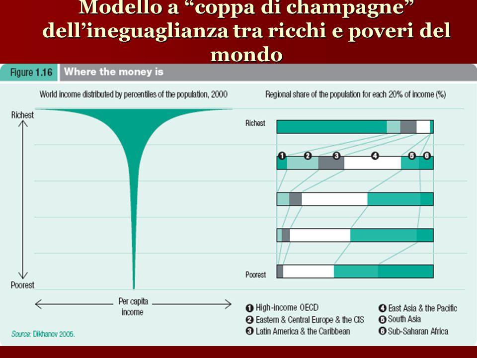 Modello a coppa di champagne dell'ineguaglianza tra ricchi e poveri del mondo
