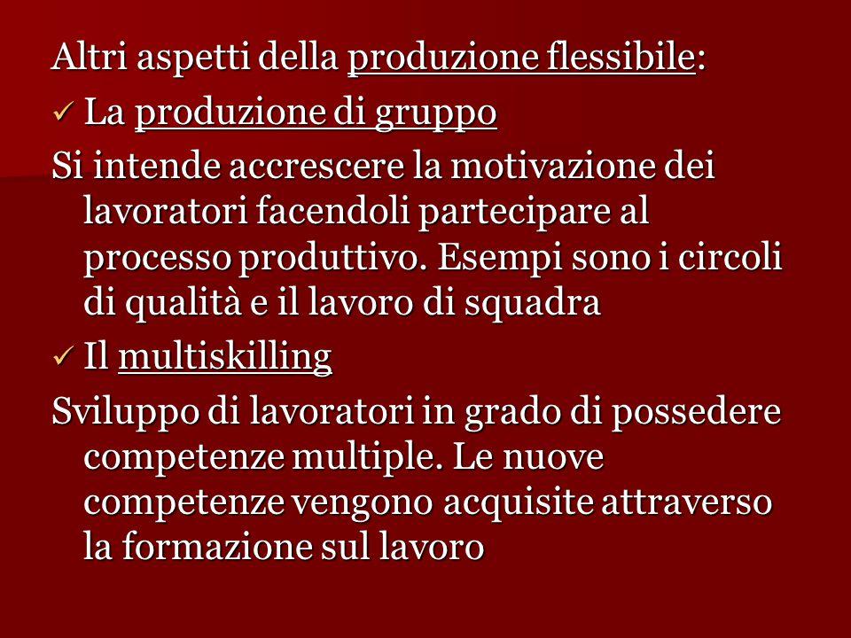 Altri aspetti della produzione flessibile: La produzione di gruppo La produzione di gruppo Si intende accrescere la motivazione dei lavoratori facendoli partecipare al processo produttivo.