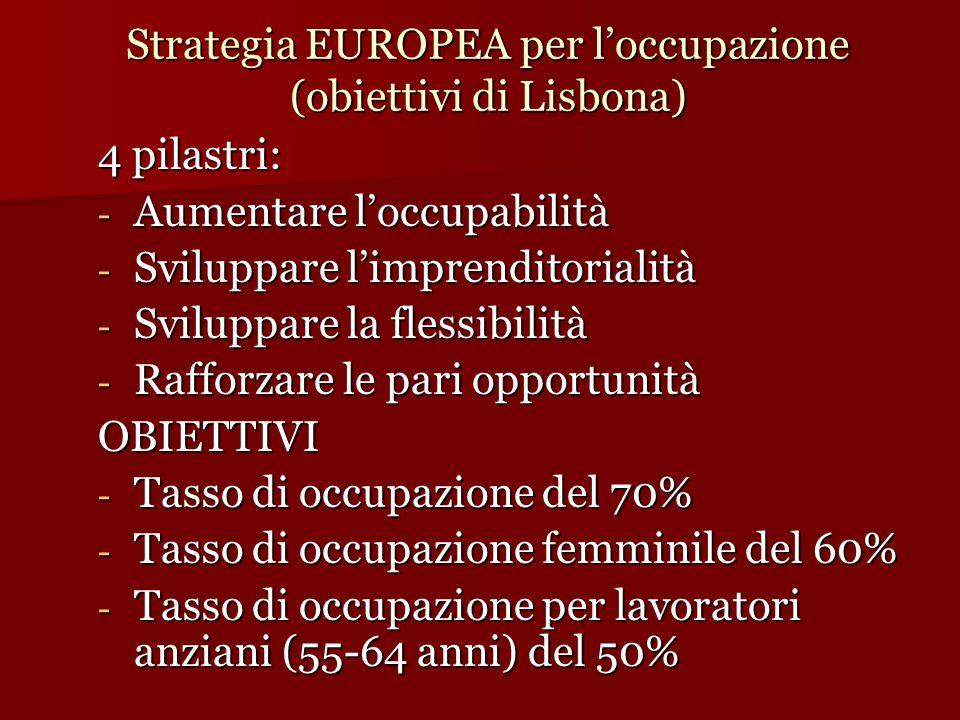 Strategia EUROPEA per l'occupazione (obiettivi di Lisbona) 4 pilastri: - Aumentare l'occupabilità - Sviluppare l'imprenditorialità - Sviluppare la flessibilità - Rafforzare le pari opportunità OBIETTIVI - Tasso di occupazione del 70% - Tasso di occupazione femminile del 60% - Tasso di occupazione per lavoratori anziani (55-64 anni) del 50%