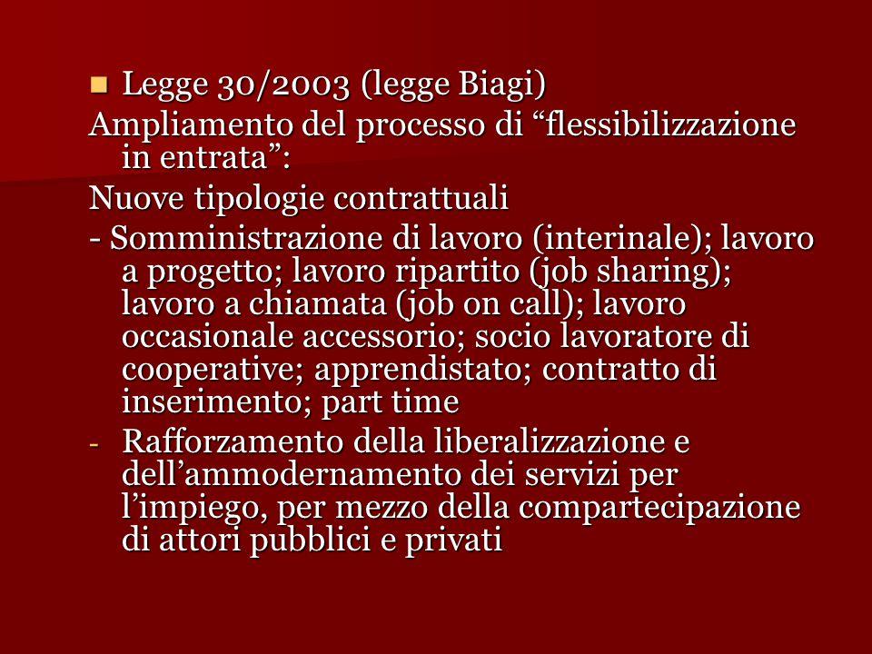 Legge 30/2003 (legge Biagi) Legge 30/2003 (legge Biagi) Ampliamento del processo di flessibilizzazione in entrata : Nuove tipologie contrattuali - Somministrazione di lavoro (interinale); lavoro a progetto; lavoro ripartito (job sharing); lavoro a chiamata (job on call); lavoro occasionale accessorio; socio lavoratore di cooperative; apprendistato; contratto di inserimento; part time - Rafforzamento della liberalizzazione e dell'ammodernamento dei servizi per l'impiego, per mezzo della compartecipazione di attori pubblici e privati