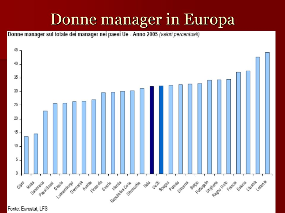 Donne manager in Europa