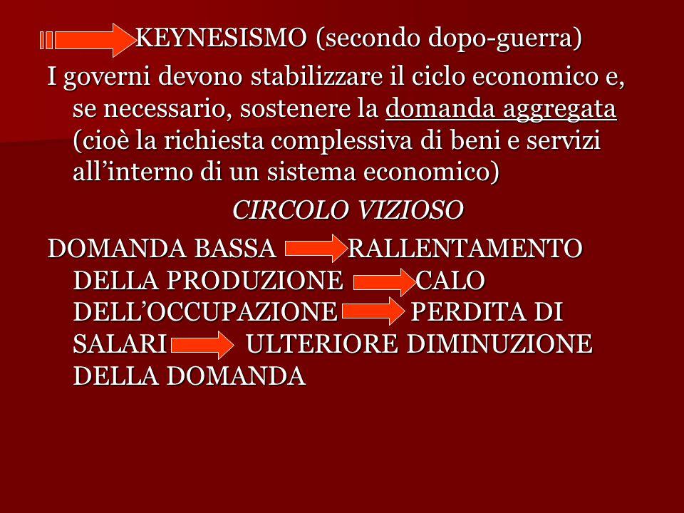 KEYNESISMO (secondo dopo-guerra) KEYNESISMO (secondo dopo-guerra) I governi devono stabilizzare il ciclo economico e, se necessario, sostenere la domanda aggregata (cioè la richiesta complessiva di beni e servizi all'interno di un sistema economico) CIRCOLO VIZIOSO DOMANDA BASSA RALLENTAMENTO DELLA PRODUZIONE CALO DELL'OCCUPAZIONE PERDITA DI SALARI ULTERIORE DIMINUZIONE DELLA DOMANDA