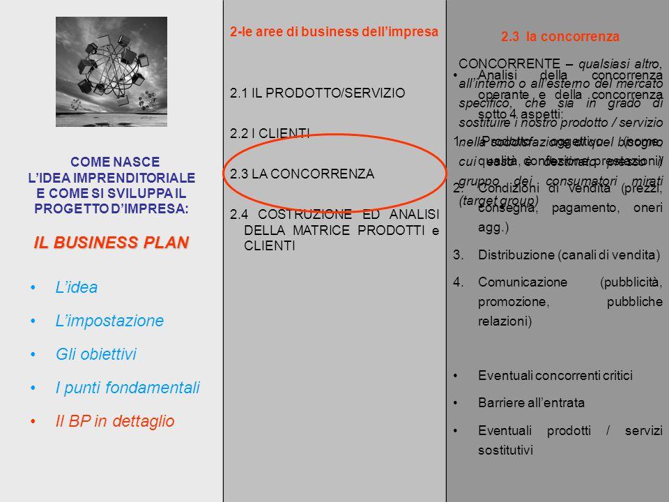 IL BUSINESS PLAN COME NASCE L'IDEA IMPRENDITORIALE E COME SI SVILUPPA IL PROGETTO D'IMPRESA: L'impostazione L'idea Gli obiettivi I punti fondamentali Il BP in dettaglio 2-le aree di business dell'impresa 2.1 IL PRODOTTO/SERVIZIO 2.2 I CLIENTI 2.3 LA CONCORRENZA 2.4 COSTRUZIONE ED ANALISI DELLA MATRICE PRODOTTI e CLIENTI 2.3la concorrenza CONCORRENTE – qualsiasi altro, all'interno o all'esterno del mercato specifico, che sia in grado di sostituire i nostro prodotto / servizio nella soddisfazione di quel bisogno cui esso è destinato presso il gruppo dei consumatori mirati (target group) Analisi della concorrenza operante e della concorrenza sotto 4 aspetti: 1.