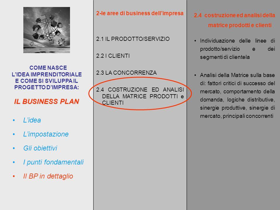 IL BUSINESS PLAN COME NASCE L'IDEA IMPRENDITORIALE E COME SI SVILUPPA IL PROGETTO D'IMPRESA: L'impostazione L'idea Gli obiettivi I punti fondamentali Il BP in dettaglio 2-le aree di business dell'impresa 2.1 IL PRODOTTO/SERVIZIO 2.2 I CLIENTI 2.3 LA CONCORRENZA 2.4 COSTRUZIONE ED ANALISI DELLA MATRICE PRODOTTI e CLIENTI 2.4costruzione ed analisi della matrice prodotti e clienti Individuazione delle linee di prodotto/servizio e dei segmenti di clientela Analisi della Matrice sulla base di: fattori critici di successo del mercato, comportamento della domanda, logiche distributive, sinergie produttive, sinergie di mercato, principali concorrenti