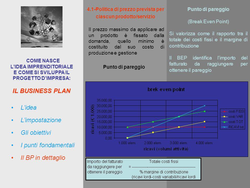 IL BUSINESS PLAN COME NASCE L'IDEA IMPRENDITORIALE E COME SI SVILUPPA IL PROGETTO D'IMPRESA: L'impostazione L'idea Gli obiettivi I punti fondamentali Il BP in dettaglio Il prezzo massimo da applicare ad un prodotto è fissato dalla domanda, quello minimo è costituito dal suo costo di produzione e gestione 4.1-Politica di prezzo prevista per ciascun prodotto/servizio Punto di pareggio (Break Even Point) Si valorizza come il rapporto tra il totale dei costi fissi e il margine di contribuzione Il BEP identifica l'importo del fatturato da raggiungere per ottenere il pareggio Punto di pareggio