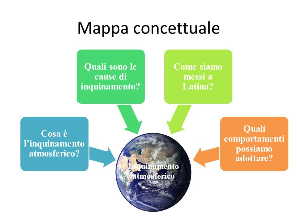 Mappa concettuale Inquinamento atmosferico Cosa è l'inquinamento atmosferico? Quali sono le cause di inquinamento? Come siamo messi a Latina? Quali co