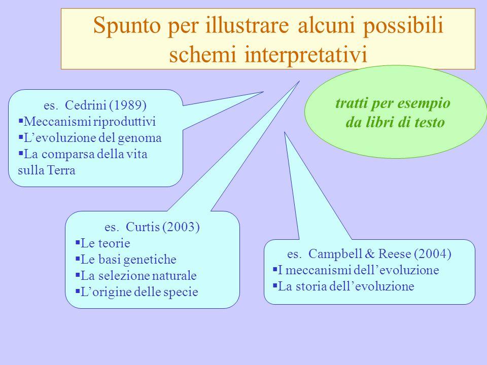 Spunto per illustrare alcuni possibili schemi interpretativi es. Campbell & Reese (2004)  I meccanismi dell'evoluzione  La storia dell'evoluzione es