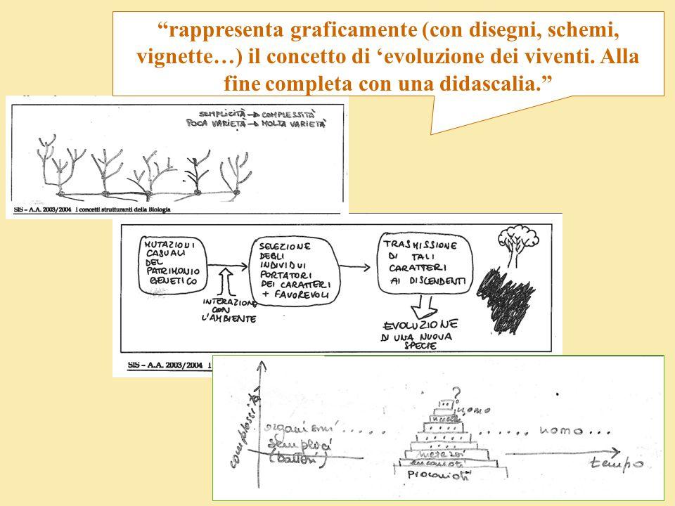 """""""rappresenta graficamente (con disegni, schemi, vignette…) il concetto di 'evoluzione dei viventi. Alla fine completa con una didascalia."""""""