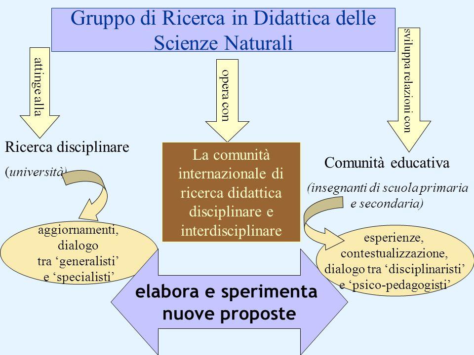 Gruppo di Ricerca in Didattica delle Scienze Naturali Ricerca disciplinare (università) Comunità educativa (insegnanti di scuola primaria e secondaria