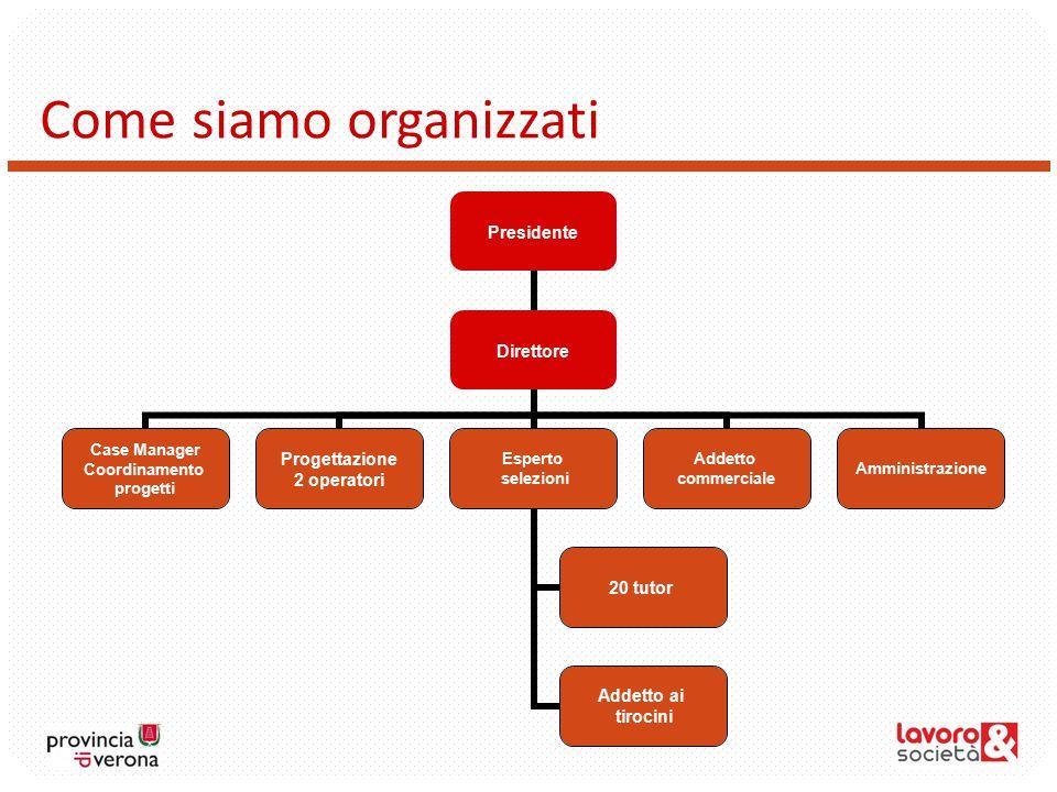 Come siamo organizzati Presidente Direttore Case Manager Coordinamento progetti Progettazione 2 operatori Esperto selezioni 20 tutor Addetto ai tirocini Addetto commerciale Amministrazione