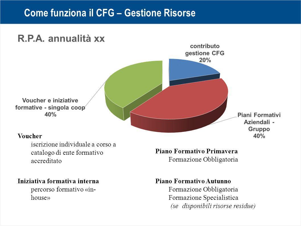 Come funziona il CFG – Gestione Risorse Piano Formativo Primavera Formazione Obbligatoria Piano Formativo Autunno Formazione Obbligatoria Formazione S