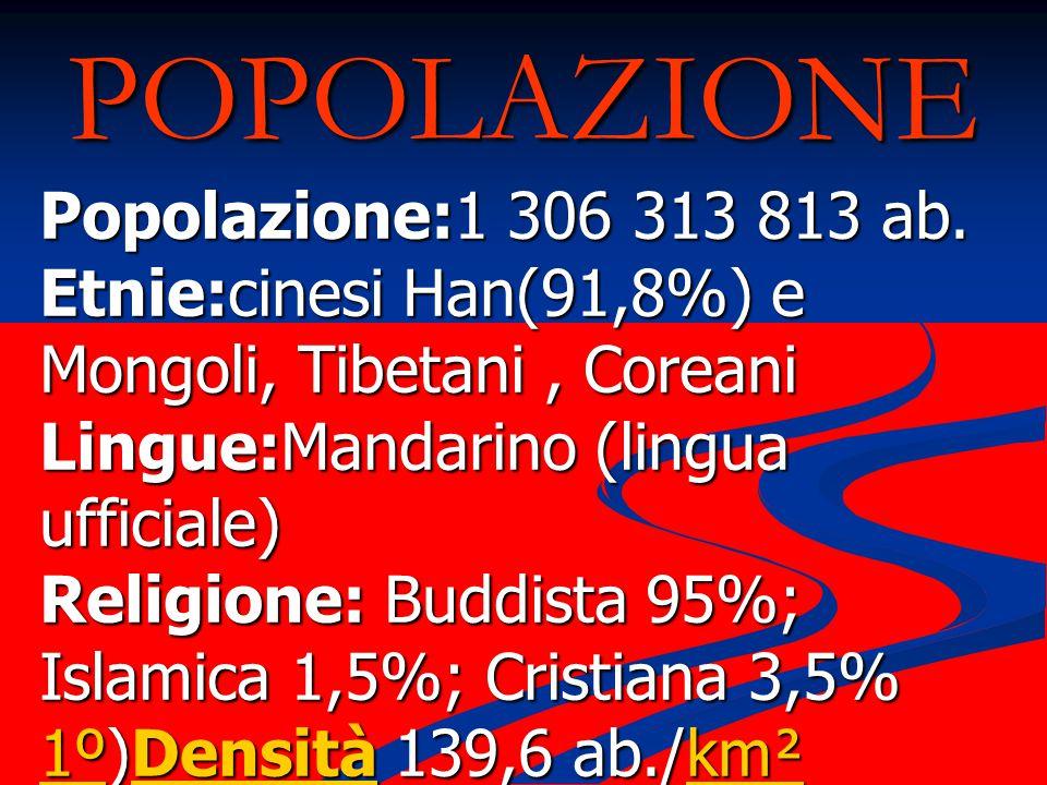 POPOLAZIONE Popolazione:1 306 313 813 ab. Etnie:cinesi Han(91,8%) e Mongoli, Tibetani, Coreani Lingue:Mandarino (lingua ufficiale) Religione: Buddista