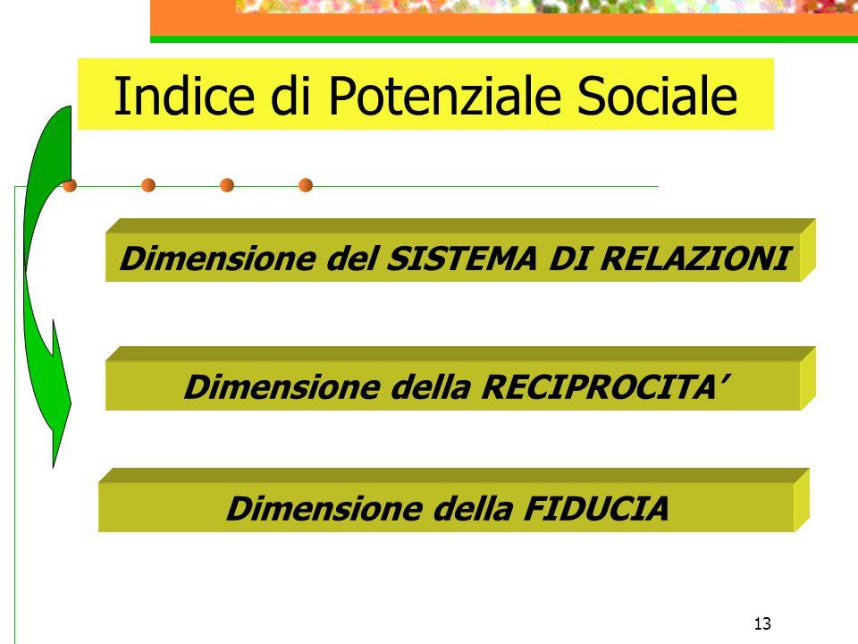 13 Indice di Potenziale Sociale Dimensione del SISTEMA DI RELAZIONI Dimensione della RECIPROCITA' Dimensione della FIDUCIA