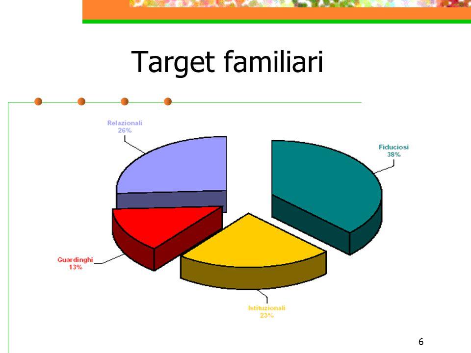 6 Target familiari