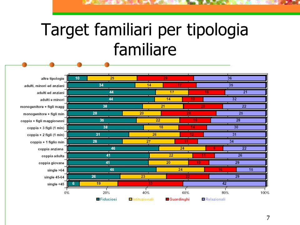 7 Target familiari per tipologia familiare