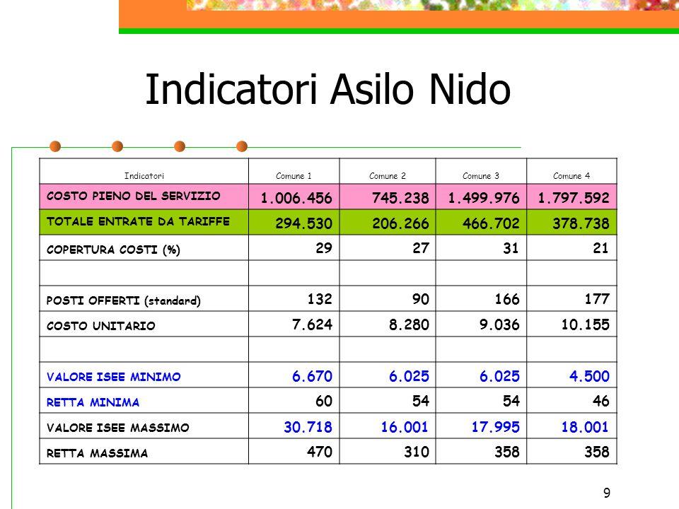 9 Indicatori Asilo Nido IndicatoriComune 1Comune 2Comune 3Comune 4 COSTO PIENO DEL SERVIZIO 1.006.456745.2381.499.9761.797.592 TOTALE ENTRATE DA TARIF