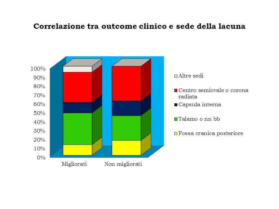 Correlazione tra outcome clinico e sede della lacuna