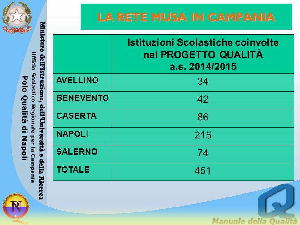 LA RETE MUSA IN CAMPANIA Istituzioni Scolastiche coinvolte nel PROGETTO QUALITÀ a.s.