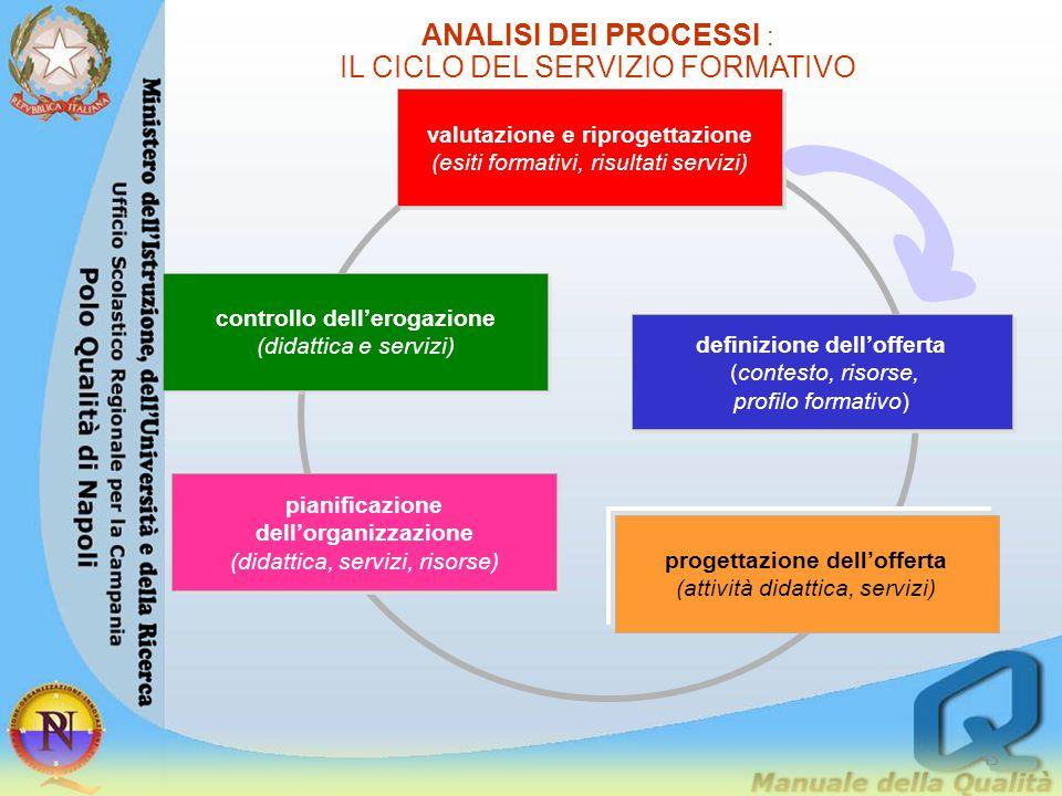 ANALISI DEI PROCESSI : IL CICLO DEL SERVIZIO FORMATIVO definizione dell'offerta (contesto, risorse, profilo formativo) definizione dell'offerta (contesto, risorse, profilo formativo) progettazione dell'offerta (attività didattica, servizi) pianificazione dell'organizzazione (didattica, servizi, risorse) pianificazione dell'organizzazione (didattica, servizi, risorse) controllo dell'erogazione (didattica e servizi) controllo dell'erogazione (didattica e servizi) valutazione e riprogettazione (esiti formativi, risultati servizi) valutazione e riprogettazione (esiti formativi, risultati servizi) 45